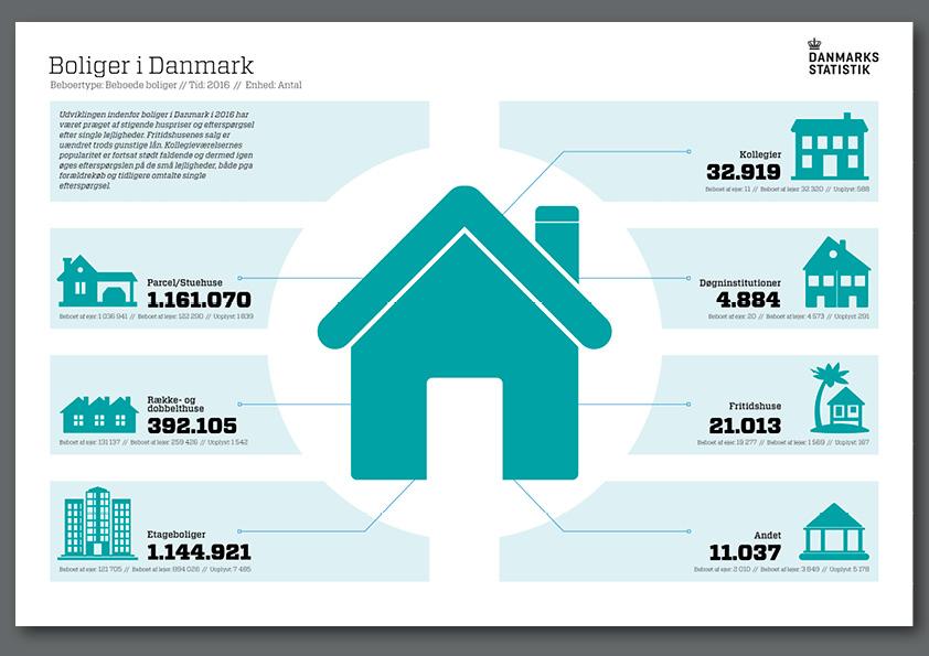 Danmarks statistik. Boliger i Danmark. Eget infografik projekt. Grafisk design: Nanna Berentzen Østergaard.