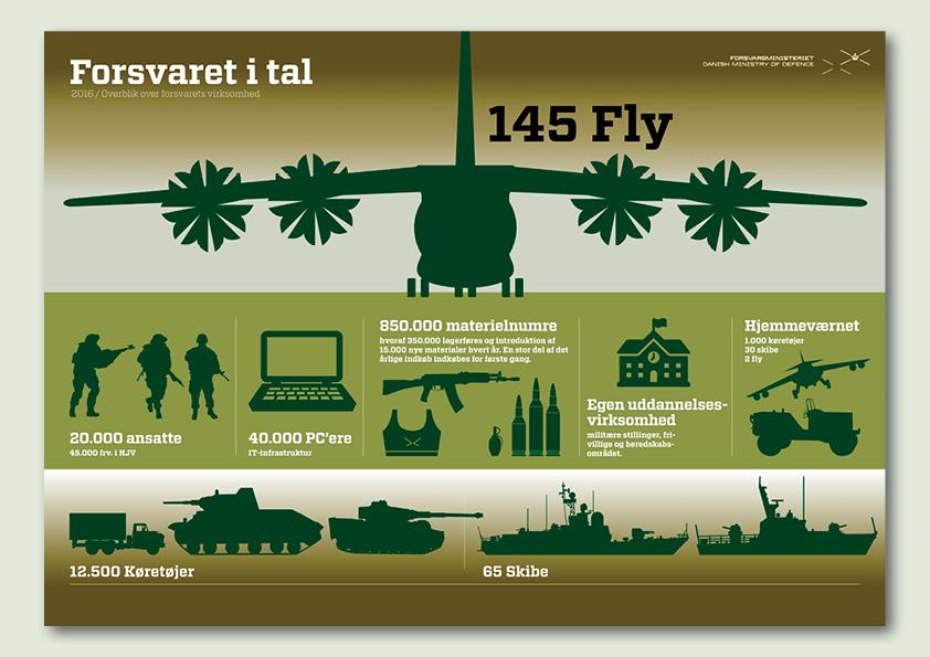 Infografik som beskriver forsvaret i store tal. Lavet for Forsvarsministeriets koncernøkonomi. Ide og design: Nanna Berentzen Østergaard.