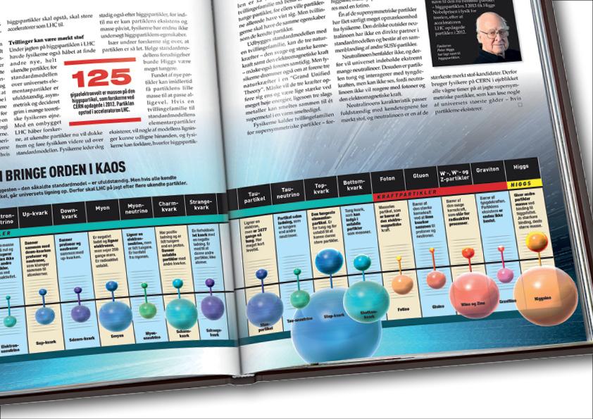 Videnskabens Nye Verden Dette videnskabsbogværk på 12 bind, i alt 1.548 sider(plus pilotbogen på 129 sider), har jeg været med i tilblivelsen af helt fra starten. Jeg var med i idefasen, definerede bogværkets stil med designet af de 12 forsider, lavede de første mastersider, valgte fonte, farver, stil, lavede en designmanual og et omfattende Indesignbibliotek med bogens elementer. Jeg designede pilotbogen og layoutede den færdig sammen med Louise Meyland. Pilotbogen blev udsendt til alle Illustreret Videnskabs abonnenter i Danmark gratis, som testbog. Testen gik godt, og der blev samlet et større hold, som arbejdede videre på designet og genbearbejdedebind 1. Sammen med layoutchef Anne Clemensen, layoutede og designede jeg alle 1.548 sider til løbende udgivelse i 2016-2017. Cross-border design: Alle 12 bøger er udgivet på 6 sprog. Udgaverne på dansk, norsk, svensk og finsk er lavet med sortpladeskift, dvs kun den sorte plade skiftes ved tryk for hvert sprog. Herved opnåes en betydelig økonomisk besparelse, men designet skal konstrueres på en helt særlig måde for at undgå fejl. Man kan f.eks. ikke skrive med negativ skrift på farvede baggrunde og billeder. Alle bøgerne sprog- og designtjekkes efter oversættelse og INTET må rykke sig pga sortplade-tryk-metoden.  Omslagsdesign alle 12 bind, design og koncept, pilotbogs-design: Nanna Berentzen Østergaard. Layout af pilotbog:Nanna Berentzen Østergaard og Louise Meyland. Tekst pilotbog: Torben Simonsen (redaktør), Hanne-Luise Danielsen (chefredaktør), Philip Tafdrup og Michael Von Bülow m.fl. Design og layout bind 1-12: Anne Clemensen (layoutchef) ogNanna Berentzen Østergaard. Tekst bind 1-12: Malene Breusch Hansen (redaktør), Asser Helligsøe Pelle, Jakob Mikael Espersen og Hanne-Luise Danielsen (chefredaktør).